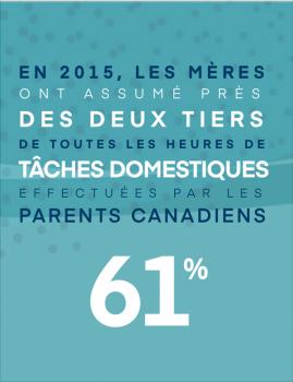 En 2015, les mères ont assumé près des deux tiers de toutes les heures de tâches domestiques effectu.es par les parents canadiens : 61 %
