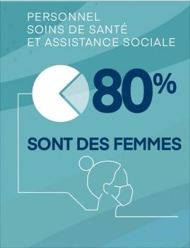 Personnel soins de santé et assistance sociale : 80 % sont des femmes.
