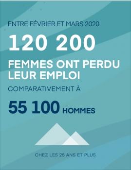 Entre février et mars 2020 : 120 200 femmes ont perdu leur emploi comparativement à 55 100 hommes – Chez les 25 ans et plus.