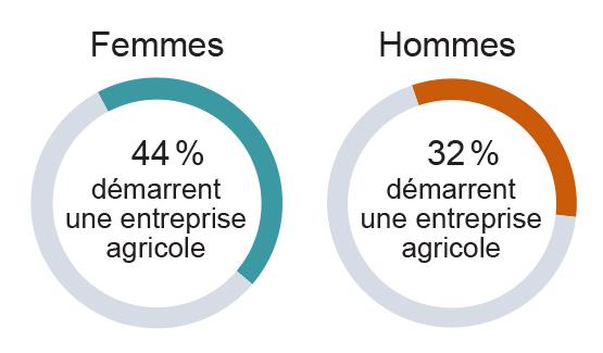 Représentation graphique que les femmes privilégient le démarrage d'une nouvelle entreprise agricole au transfert de ferme dans une proportion de 44 % comparativement à 32 % pour les hommes.