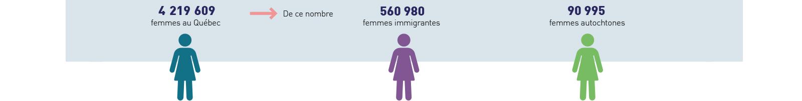 4 219 609 femmes au Québec, de ce nombre 560 980 femmes immigrantes et 90 995 femmes autochtones.
